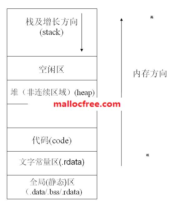 变量类型,作用域,存储空间,生命周期-Alkaid